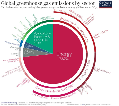 Zelena tranzicija - dekarbonizacija